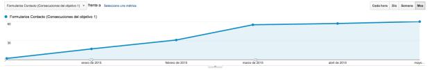 Gráfica del número de formularios de contacto recibidos en psicologiaparticipativa.com de pacientes de enero  a mayo de 2015