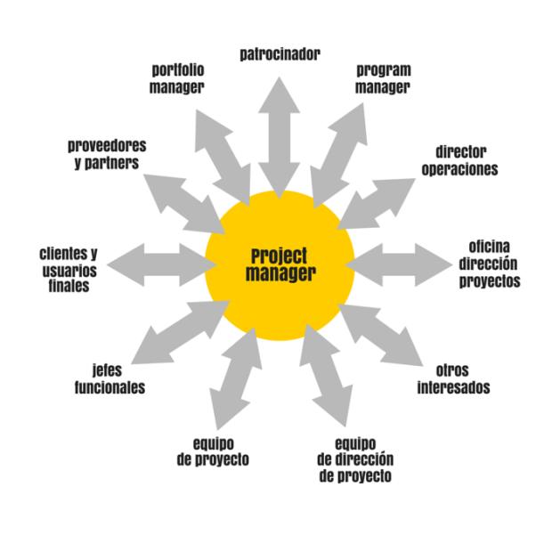 gráfico de los diferentes interesados en proyectos