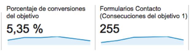 Número de leads y conversión de psicologiaparticipativa.com