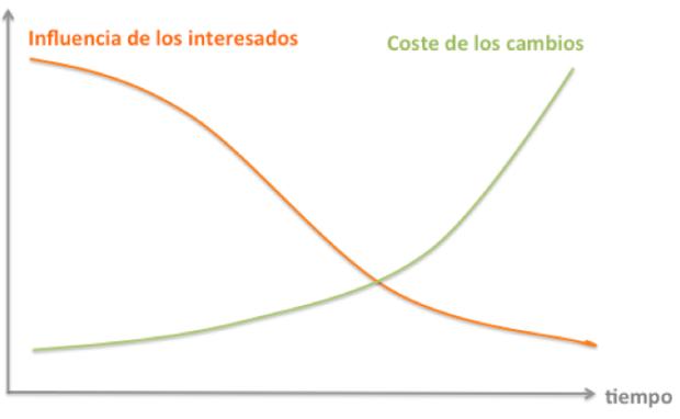 gráfica del coste de cambios en los proyectos versus el poder de influencia de los stakeholders