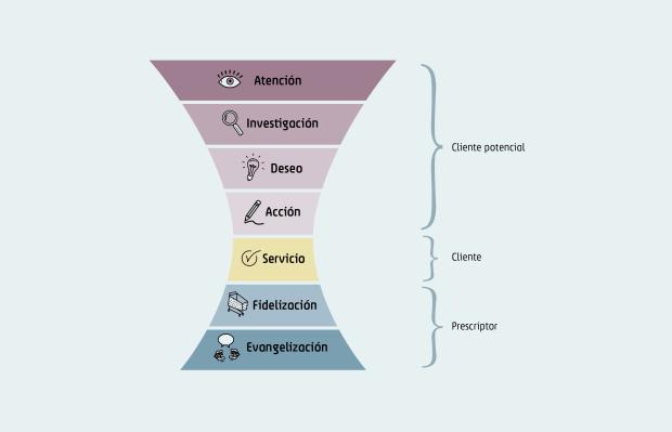 infografía del ciclo de compra de un usuario/cliente
