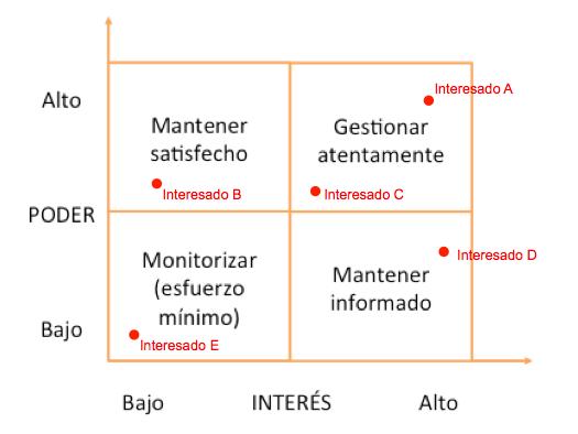 matriz de poder interés en proyectos