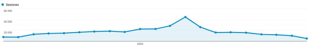 Gráfico del pico de visitas al blog psicologiaparticipativa.com durante el periodo de confinamiento por la COVID-19